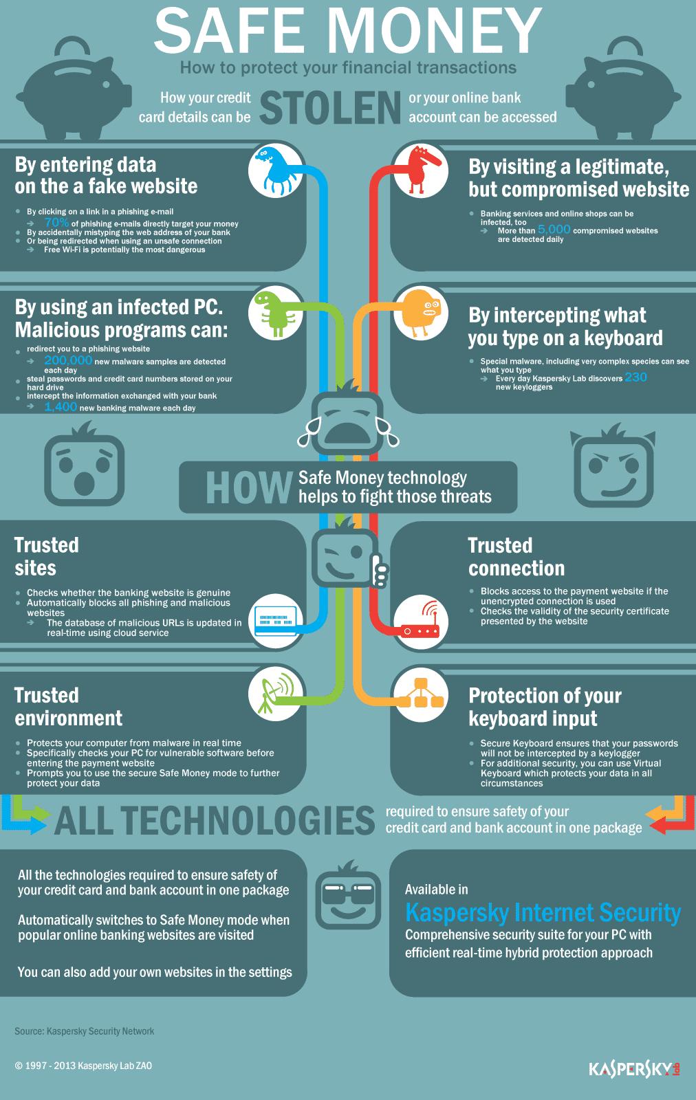 Safe Money Infographic